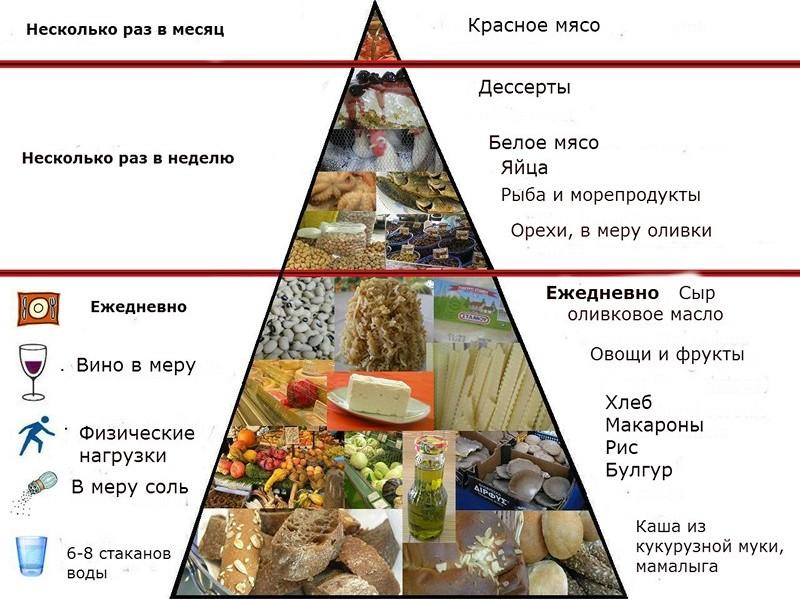 Средиземноморская диета наследие